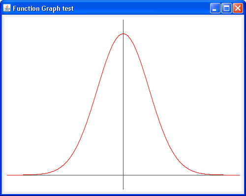 normal distribution and obj